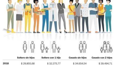 Photo of Más personas pagarán el Impuesto a las Ganancias en 2019