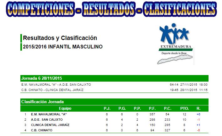 Clasificación final - Temporada 2015 - 2016 - Fase de Grupos