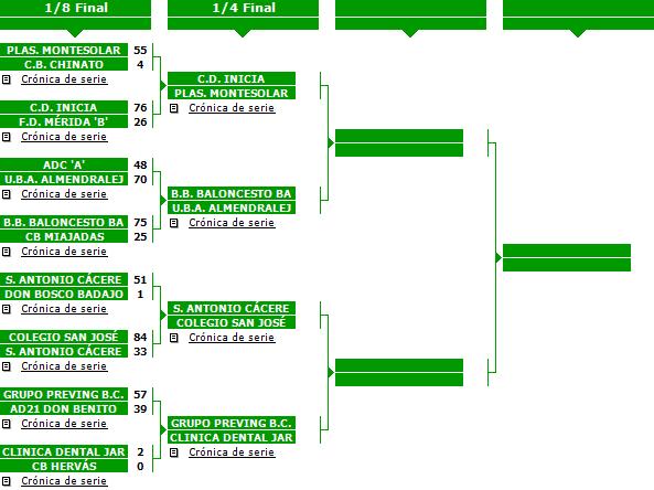 Cuadro de enfrentamientos Fase Final