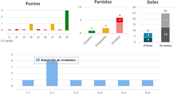 Estadísticas del C.F. Jaraíz hasta la Jornada 9