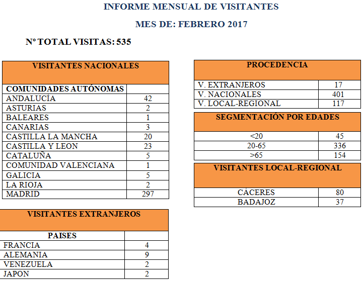 Estadísticas mensuales del Museo del Pimentón de Febrero 2017