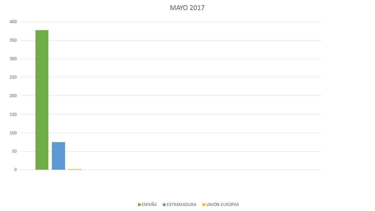 GRÁFICA DE MAYO 2017