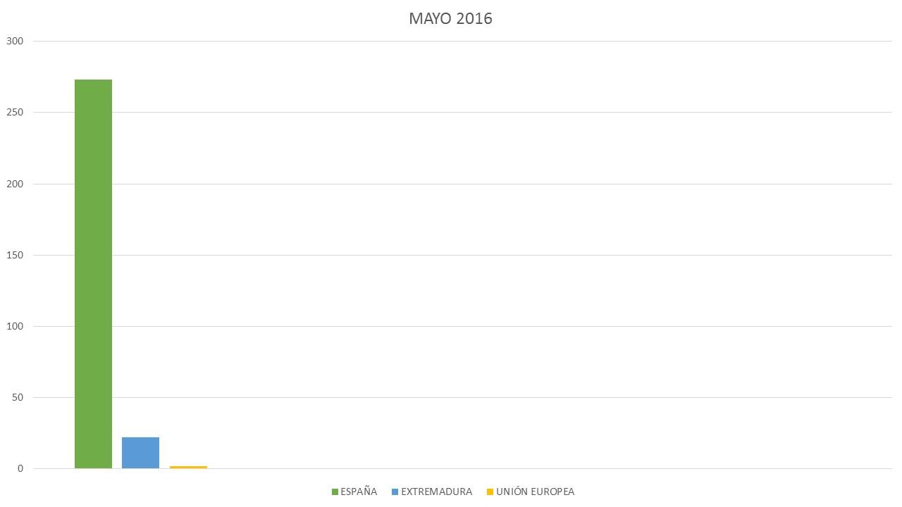 GRÁFICA MES DE MAYO 2016