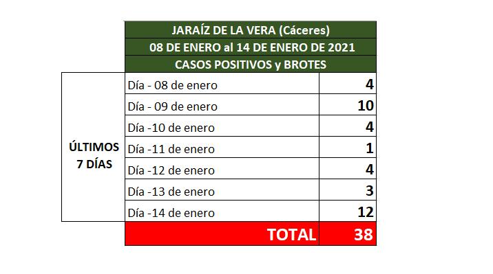 Casos Positivos en los últimos 7 días en Jaraíz de la Vera.