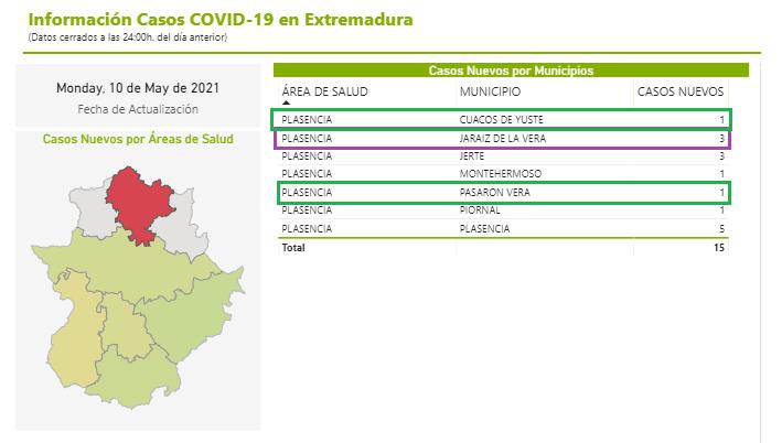 El SES notifica 18 CASOS POSITIVOS en los tres últimos días en Jaraíz