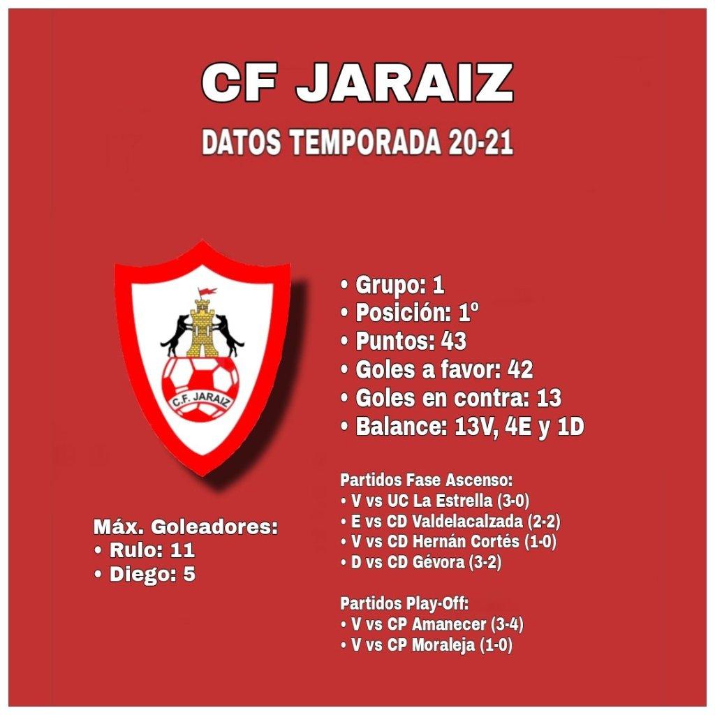 Datos del C.F Jaraíz antes del partido con el Guareña