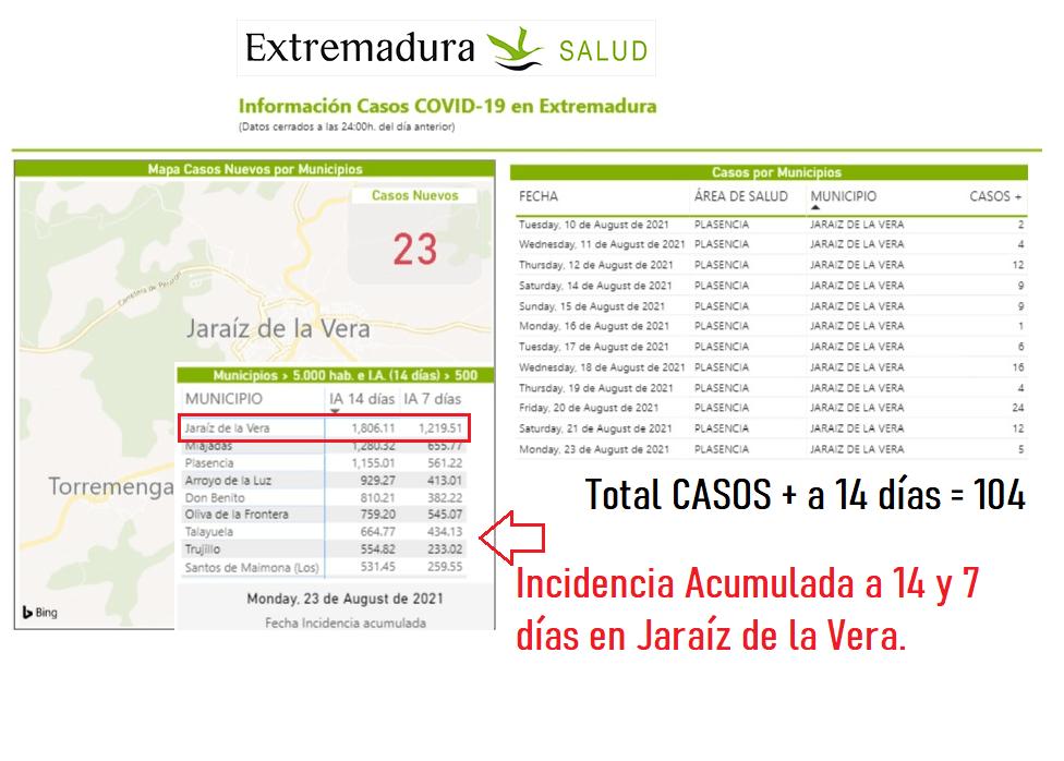 Casos Positivos en Jaraiz a 24 de agosto del 2021 - SES