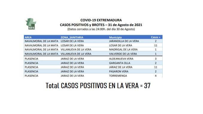 Casos Positivos en LA VERA a 31 de agosto del 2021 - SES
