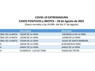Casos Positivos en La Vera a 28 de agosto del 2021 - SES