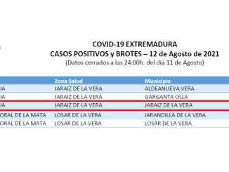 DOCE CASOS POSITIVOS en Jaraiz de la Vera - 12082021