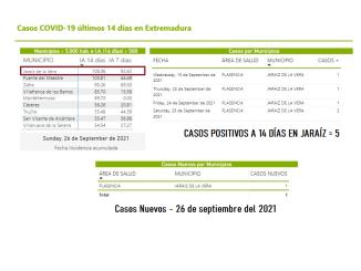 Jaraiz de La Vera - Covid 27092021