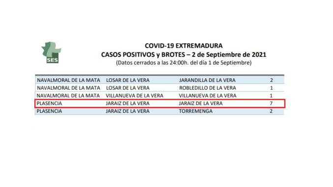 La Vera - Covid19 02092021