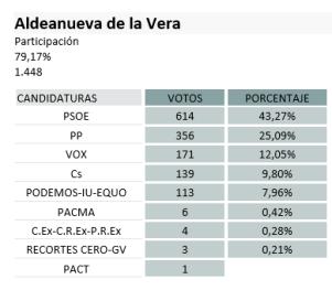 Elecciones generales 2019 en la comarca de la vera