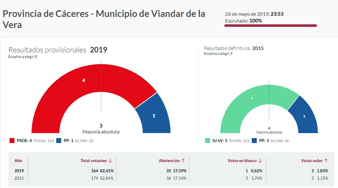 Resultados - Ayuntamiento de Viandar de la Vera