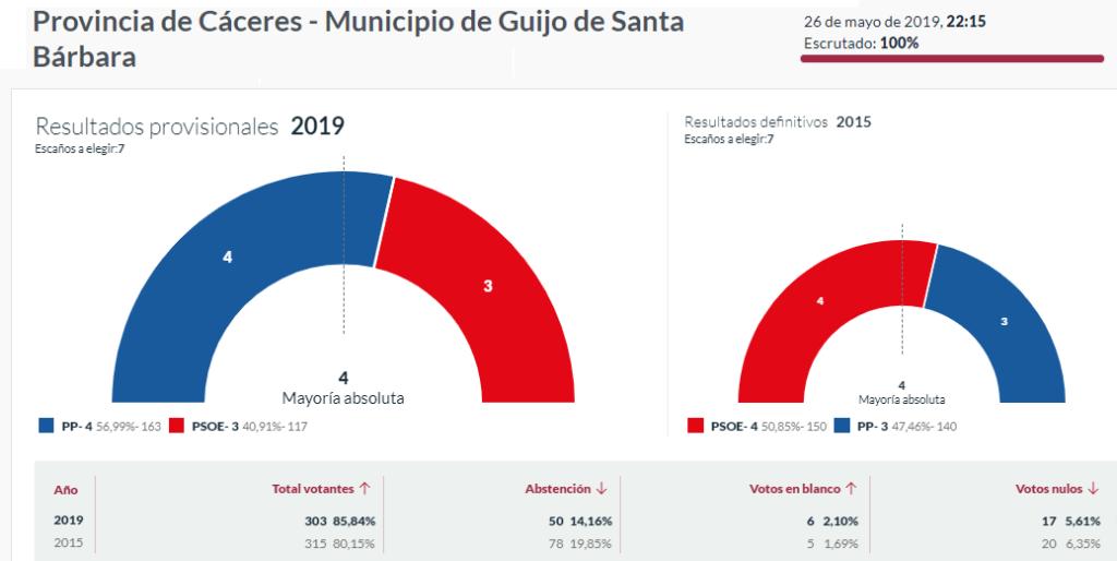 Elecciones 2019 Guijo
