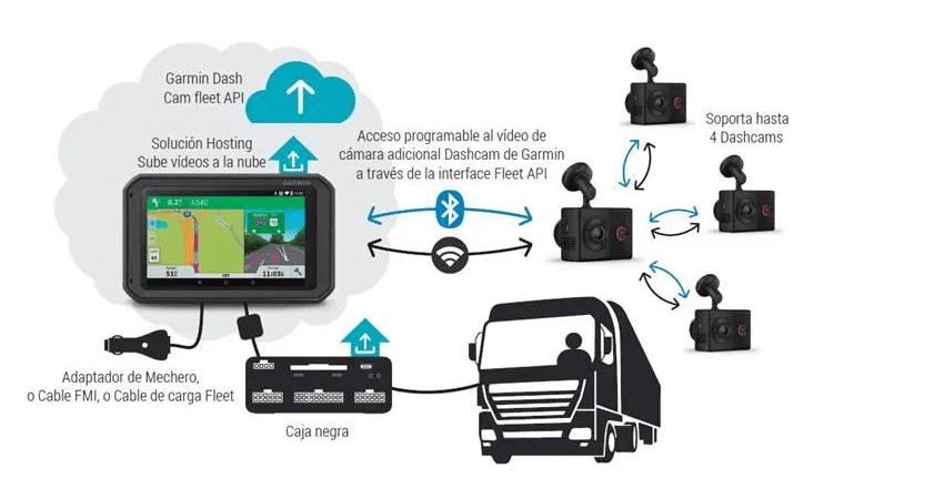 valor de tecnología en la movilidad