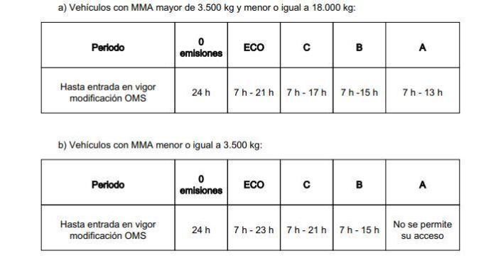 El Ayuntamiento prorroga los horarios de reparto para acceder a Madrid Central