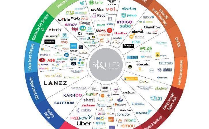 El radar dinámico Urban Tech identifica los líderes de la movilidad en España
