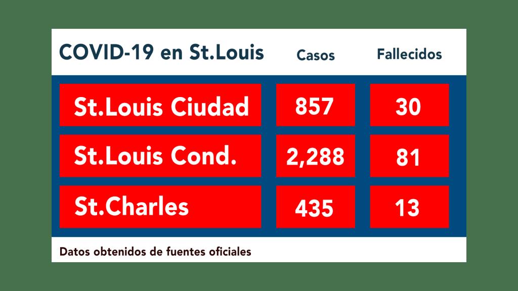 casos de COVID-19 en St.Louis; 4.20.20.