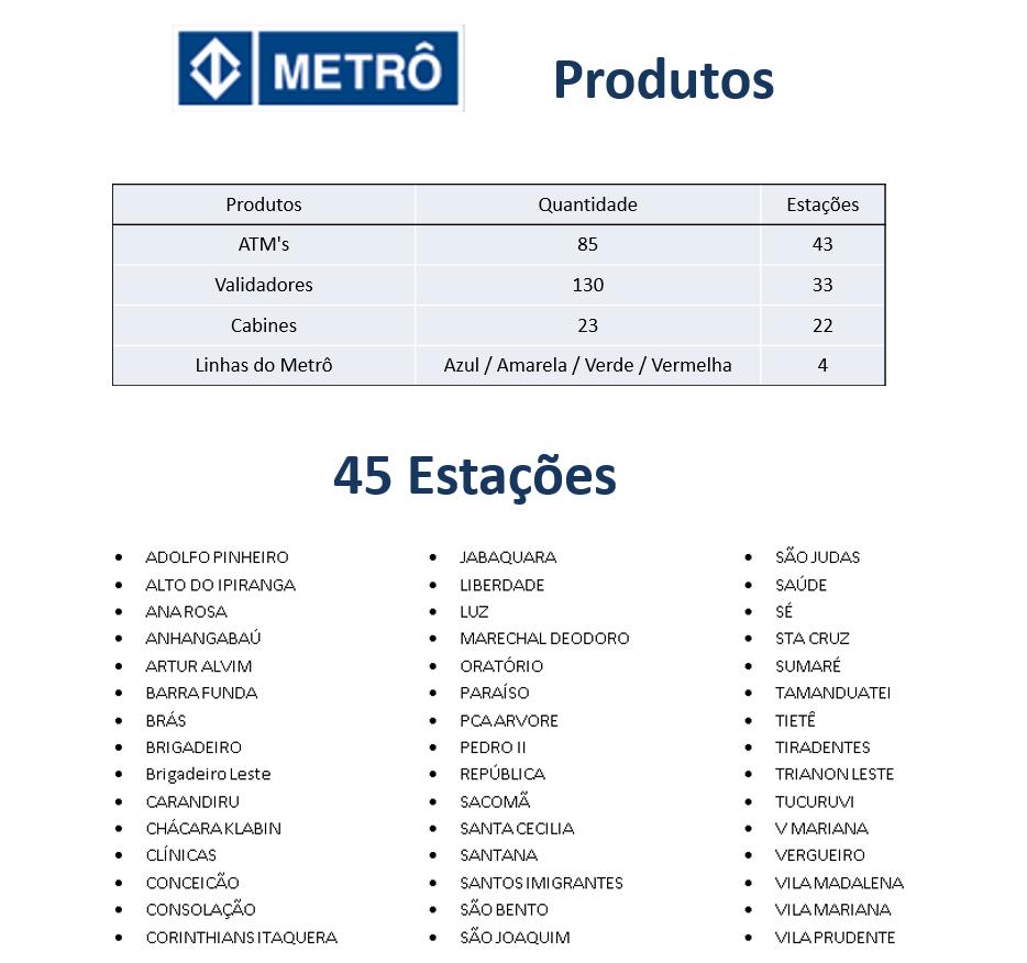 prodata_rede_vendas_METRO