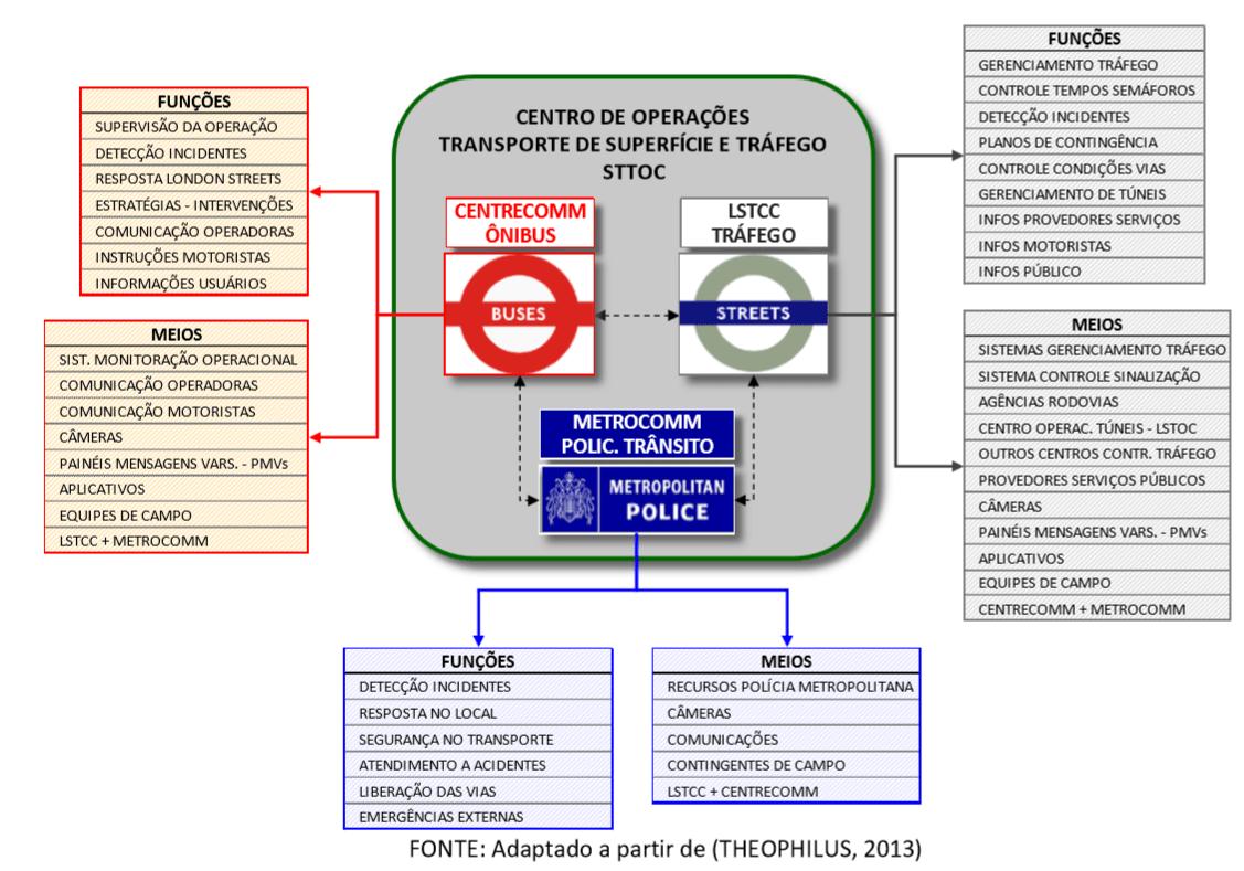 STTOC_LONDRES