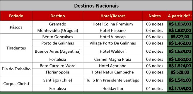 Tabela com alguns destinos ofertados pela Latam Travel. (Foto: divulgação)