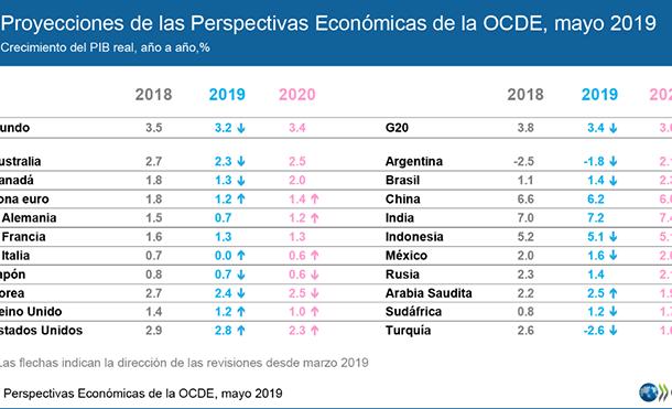 OCDE prevê estabilização econômica global moderada e com medidas de governos