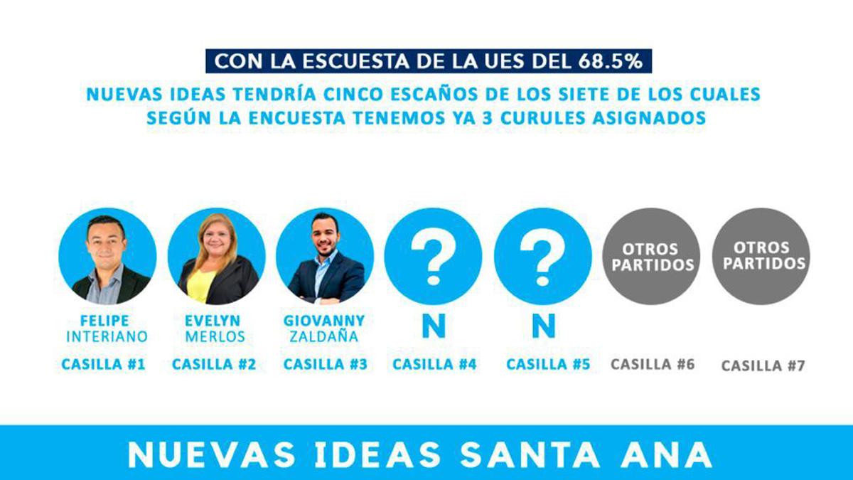Nueva Ideas se garantiza cinco escaños de siete que coloca Santa Ana en la Asamblea Legislativa