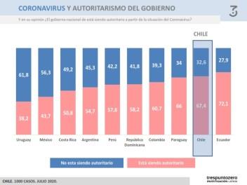 Informe Chile. Monitor latinoamericano. Trespuntozero Investigación LATAM_048