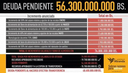Deuda mil millnaria mantiene el Gobierno Nacional con trabajadores mirandinos.