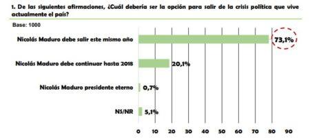 El 94,1% de los venezolanos utilizará las utilidades para comprar alimentos