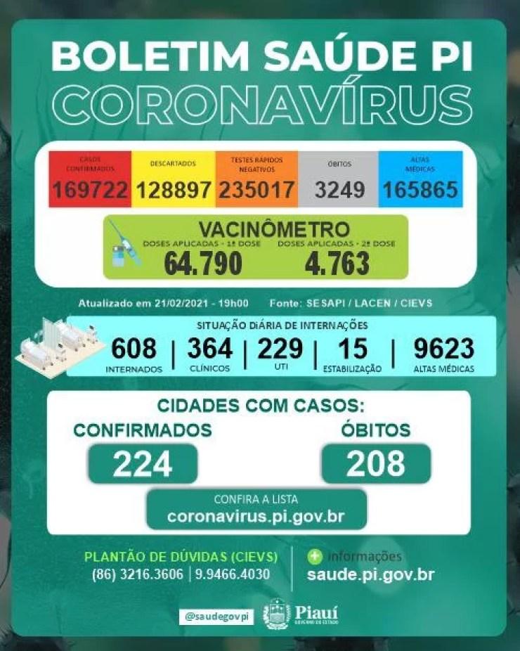 Boletim da Sesapi confirma 257 casos positivos e sete óbitos por Covid-19