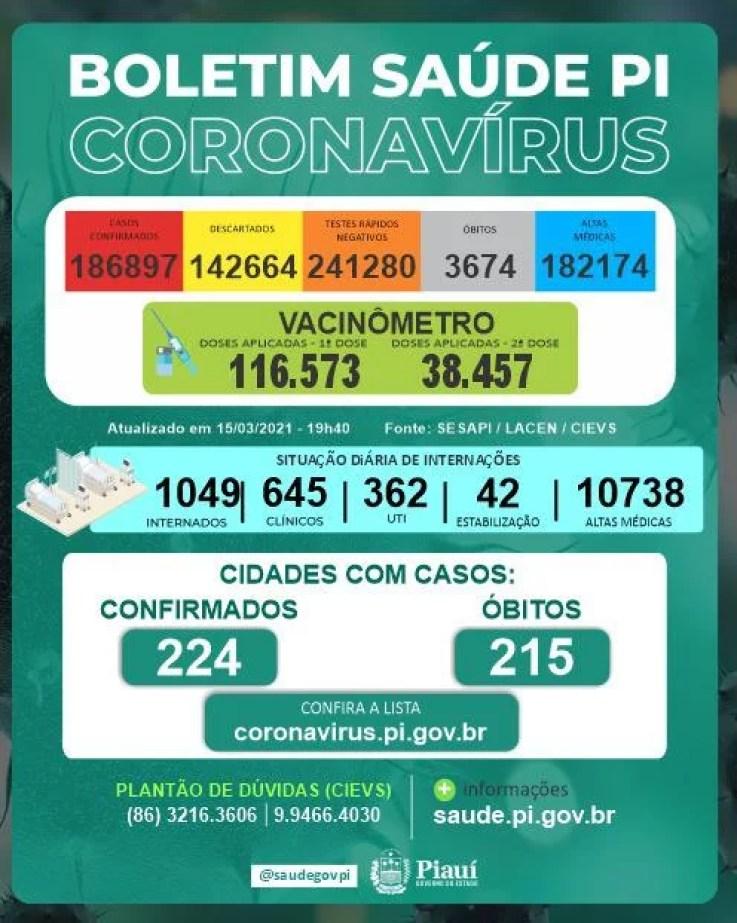 Sesapi registra 796 casos positivos e 27 mortes de Covid-19 em 24h