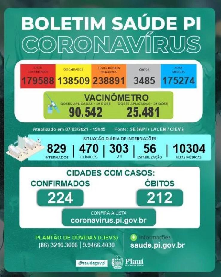 Piauí registra 25 mortes e 284 casos positivos de Covid-19 nas últimas 24h
