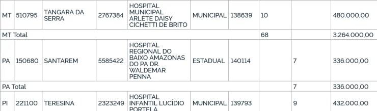 Ministério libera nove leitos de UTI para Hospital Infantil Lucídio Portela