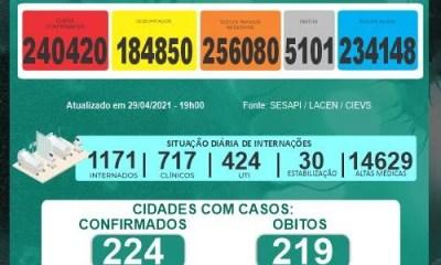 Covid-19: Piauí atinge 1412 casos positivos e 34 mortes nas últimas 24h