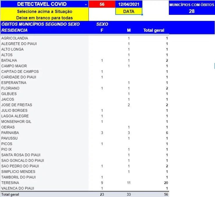 Piauí atinge novo recorde e registra 57 mortes por Covid-19 nas últimas 24h