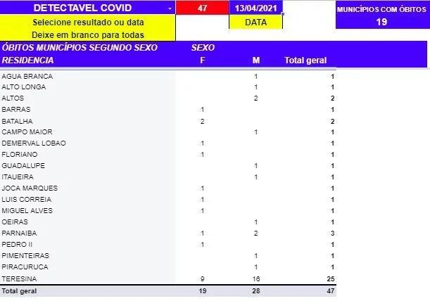 Covid-19: Sesapi registra 23 mortes em 24h; mais 23 óbitos em investigação são confirmados