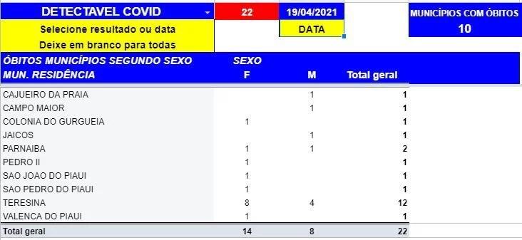 Boletim da Sesapi registra 1381 casos positivos e 22 mortes por Covid-19 em 24h