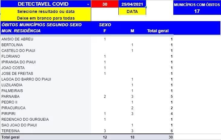 Covid-19: Sesapi registra 479 casos positivos e 30 mortes neste domingo