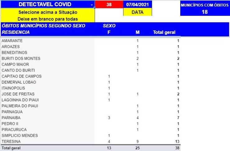 Sesapi confirma 38 mortes e 1480 casos confirmados de Covid-19 nas últimas 24h