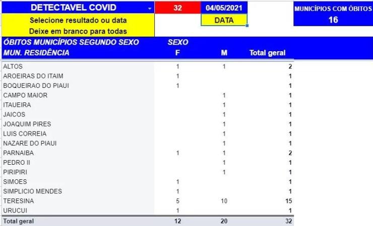 Covid-19: Piauí atinge 32 mortes e 1188 casos positivos em 24h