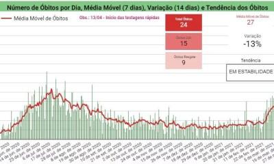 Covid-19: Sesapi confirma 1082 casos positivos e 15 mortes em 24h