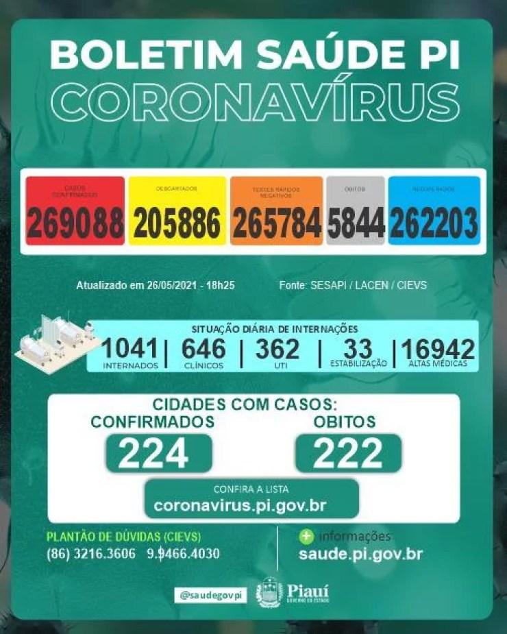 Covid-19: Sesapi registra 12 mortes e 984 casos positivos em 24h