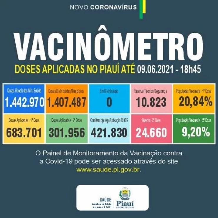 Piauí atinge dez mortes e mais de 1500 novos casos de Covid