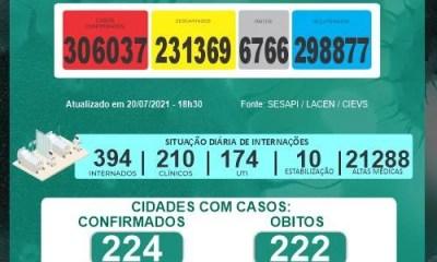Piauí atinge 580 casos positivos e seis mortes por Covid