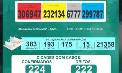 Número de mortes por Covid-19 chega a 6777 no Piauí
