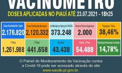 Covid-19: Piauí já aplicou mais de 1,7 milhão de doses