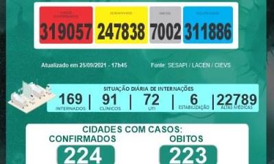 Sesapi registra 138 novos casos e cinco óbitos por Covid em 24h