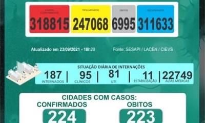 Piauí contabiliza 113 casos novos e três óbitos por Covid em 24h